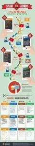 Infographie Spamwords